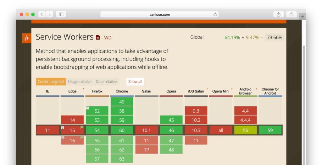 Service Workers APIサポートブラウザ