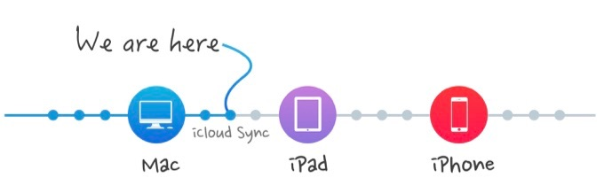 Pixave for iPad roadmap