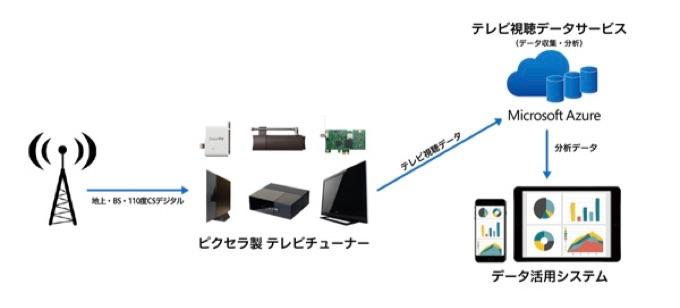 テレビ視聴データサービス