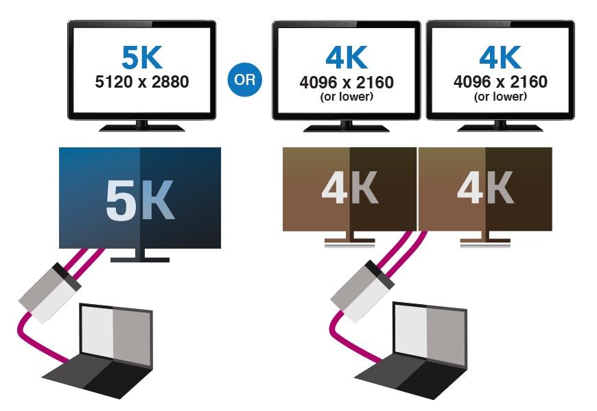 Sonnet、Thunderbolt 3を4K/5K対応のDisplayPortへ変換できる「Thunderbolt ...