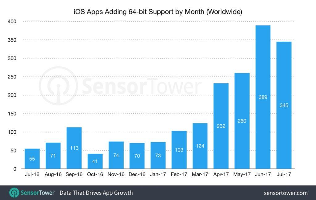iOS 11をサポートするために64bit化されたアプリの統計