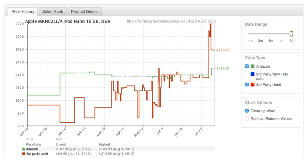 米Amazon.comでのiPod nano第7世代の価格推移