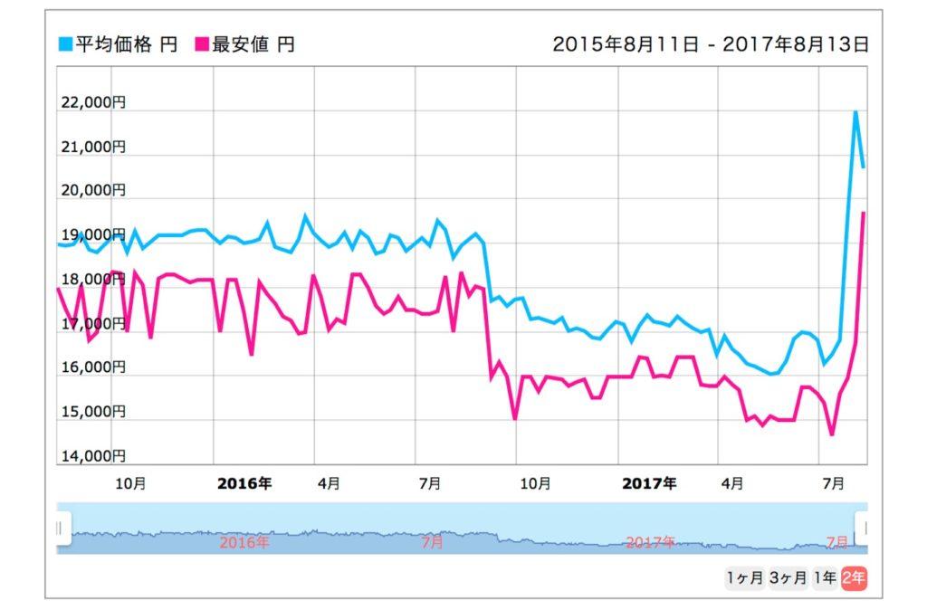 iPod nanoの価格推移