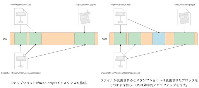APFSのスナップショット機能の説明。