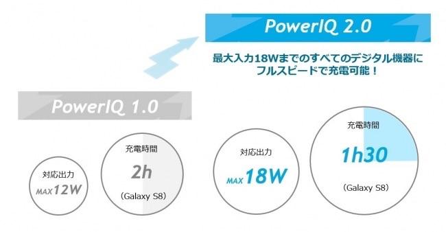 Anker Power IQ 2.0の説明