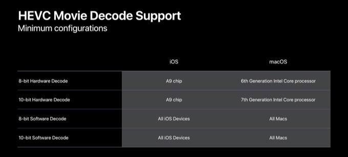 HEVCのハードウェアデコードをサポートしたiOSデバイス