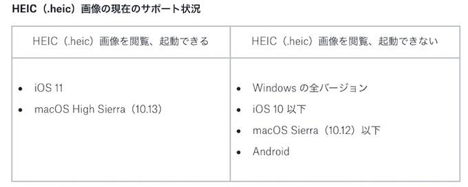 DropboxのHEIFサポート
