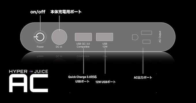 HyperJuice ACのポート説明