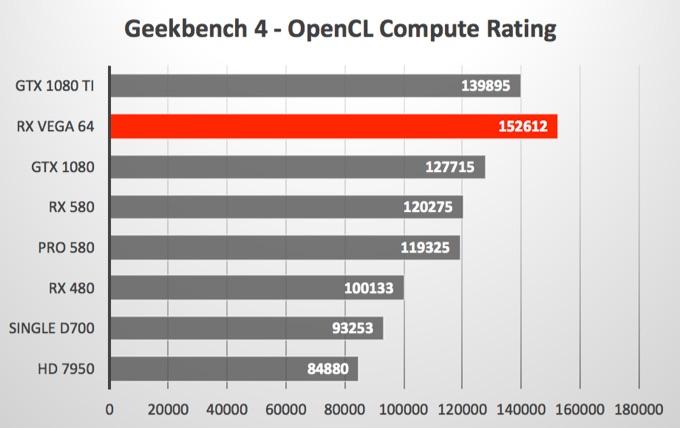 GeForce GTX 1080 TiとRadeon RX Vega 64のmacOS High Sierra eGPUベンチマーク