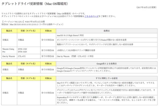 タブレットドライバ更新情報(Mac OS環境用)
