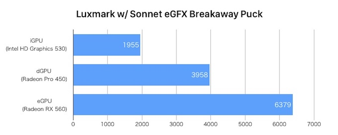 eGFX Breakaway Puck RX 560とRadeon Pro 460のベンチマーク