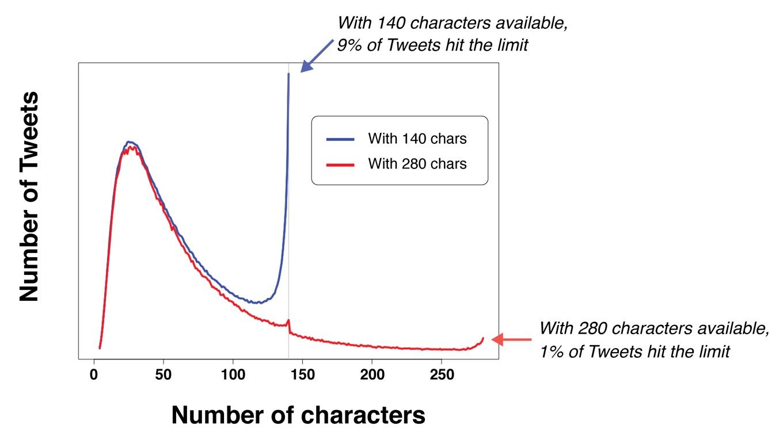 140文字と280文字の比較