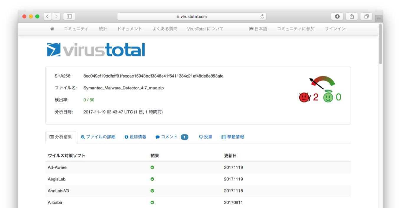 OSX/Protonを含んだSymantec Malware Detector.app
