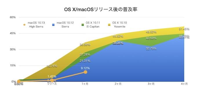 macOS 10.13 High Sierraの普及率