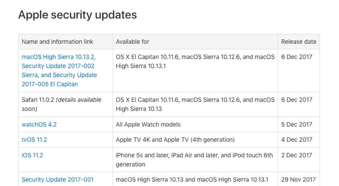 iOS 11.2, tvOS 11.2, watcOS 4.2リリースノート