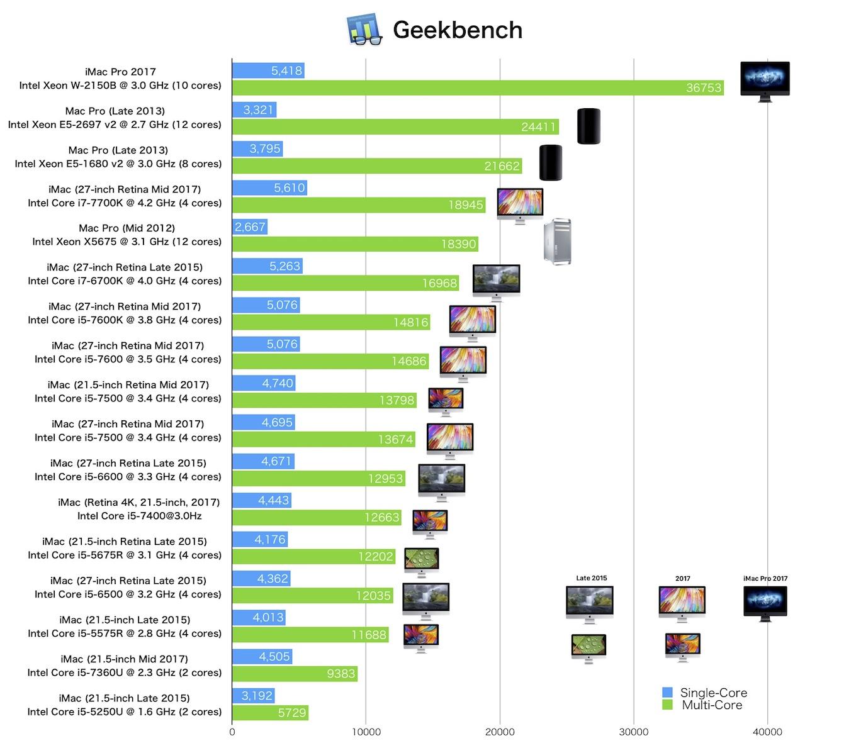 2015~2017のデスクトップMacのGeekbenchスコア