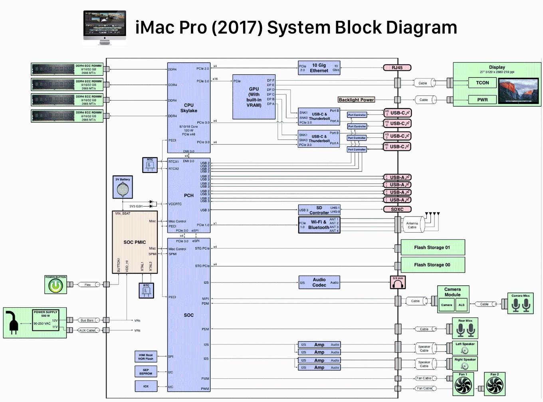 iMac Pro 2017のレーン ブロック図