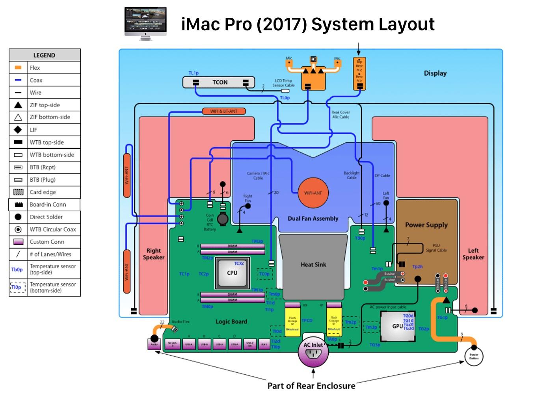 iMac Pro (2017)のシステムレイアウト図
