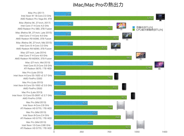 iMac Proの熱出力
