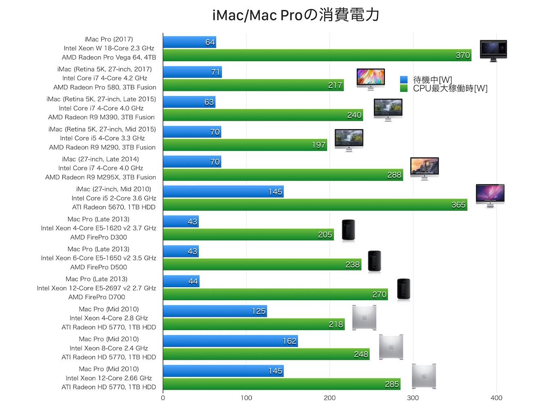 iMac Pro 2017の消費電力