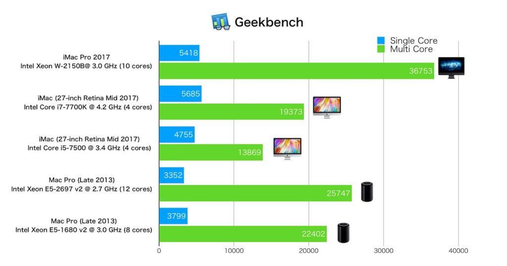 iMac Proの3.0 GHz Geekbenchスコア