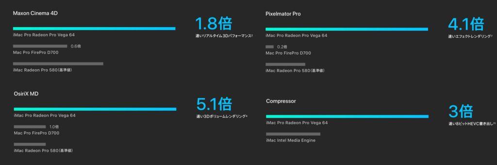 "Apple公式のiMac Pro AMD Radeon Pro Vega 64""ベンチマーク"