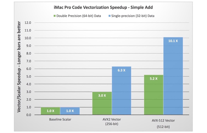 iMac Proの並列計算のパフォーマンス