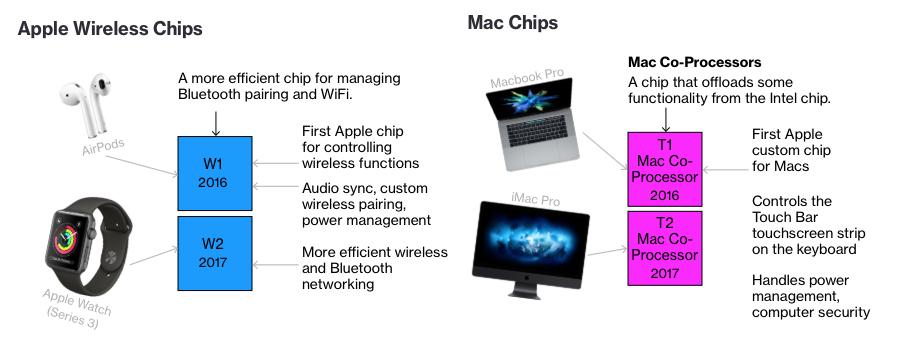 AirPodsのW1とMacのT1チップ