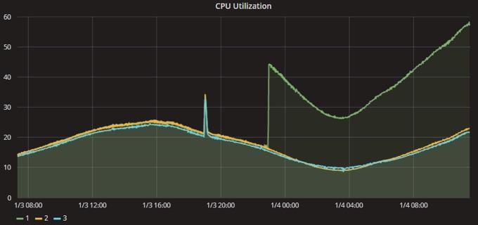 CPUのMeltdown脆弱性修正した前後のEpic GamesのCPU使用率