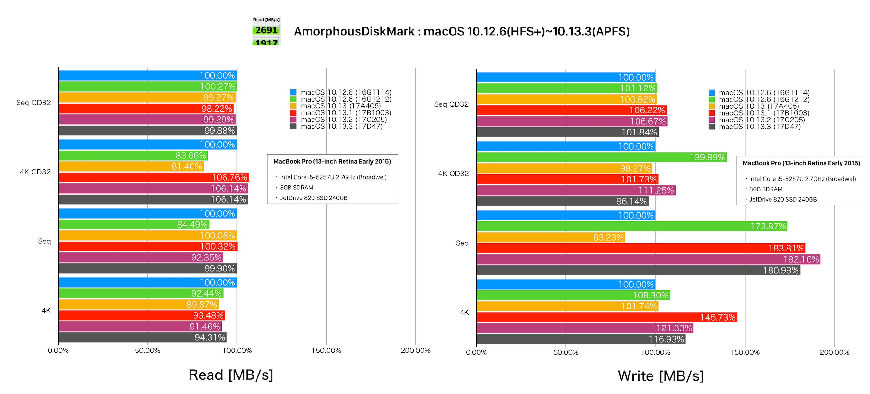 macOS 10.12.6からmacOS 10.13.3までのストレージベンチマーク