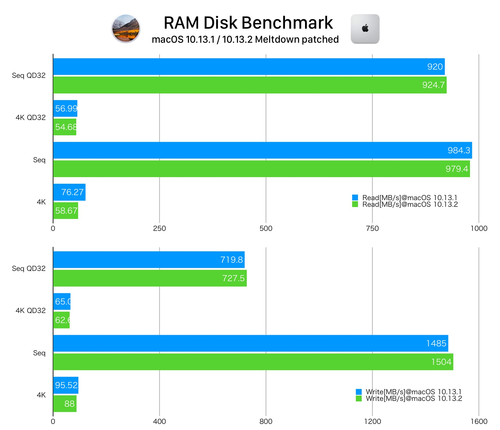 Meltdown benchmark