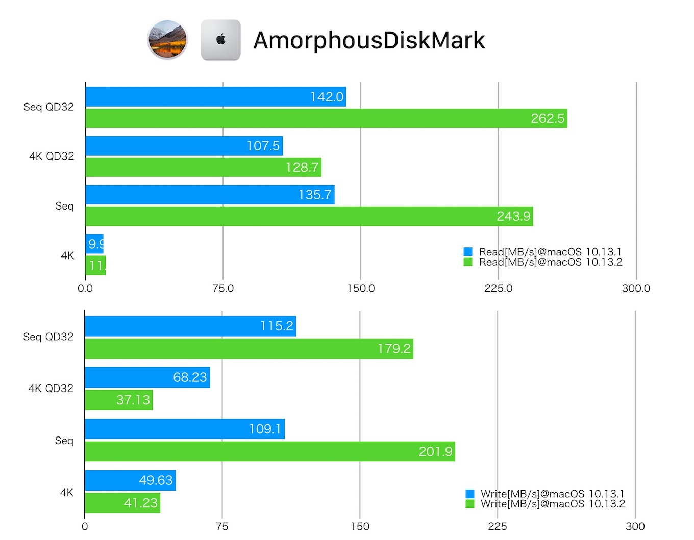 macOS 10.13.1とmacOS 10.13.2のAPFSベンチマーク