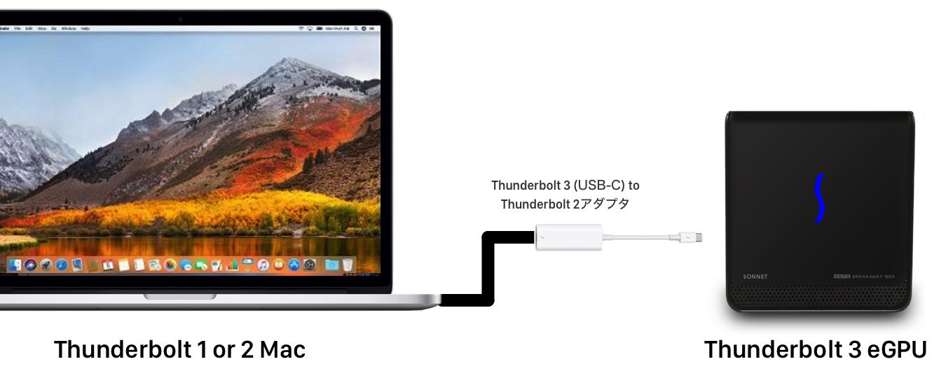 Thunderbolt 1または2ポートを搭載したMacでeGPU