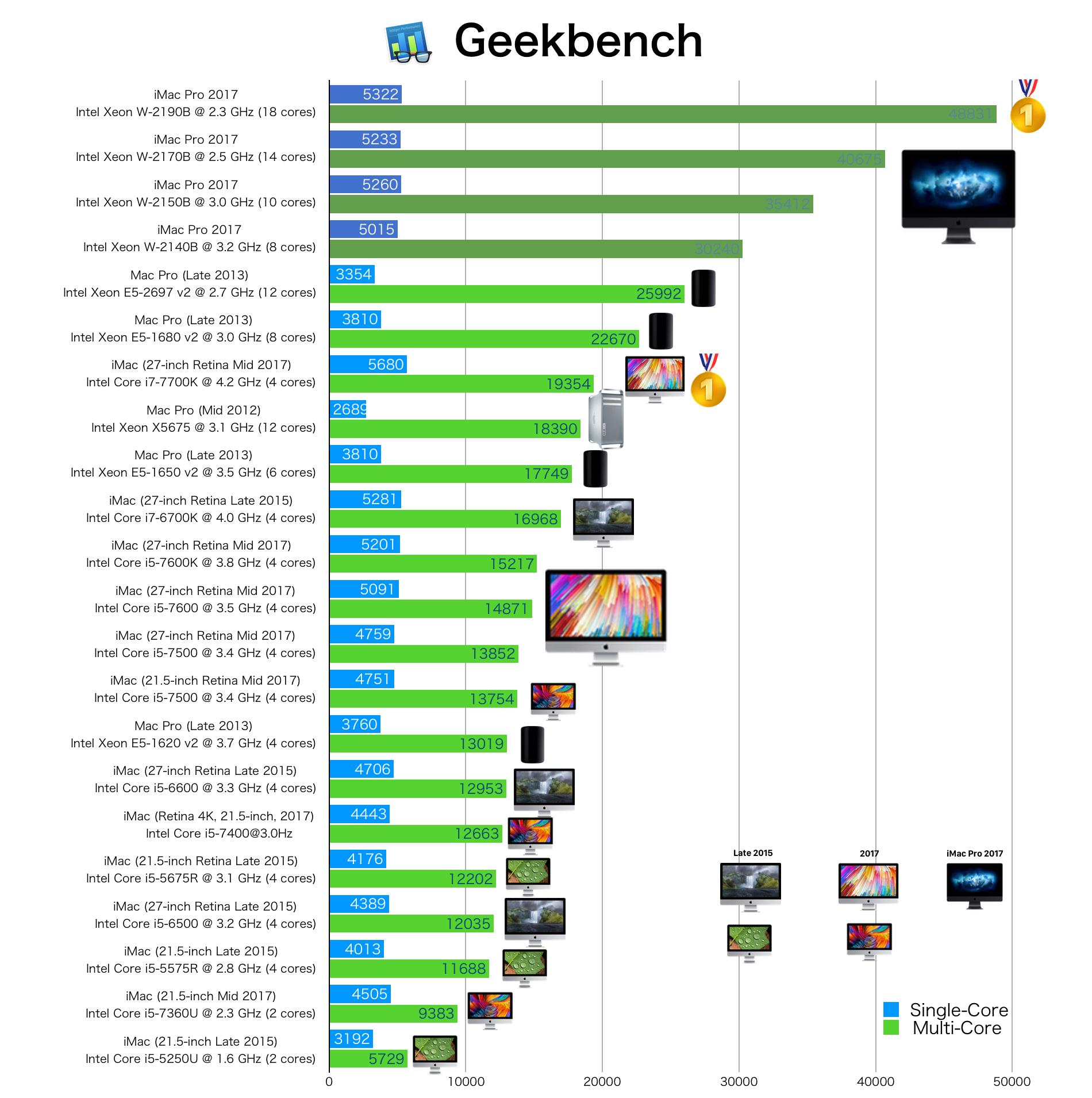 iMac Pro Late 2017のGeekbench ベンチマークスコア2018年02月