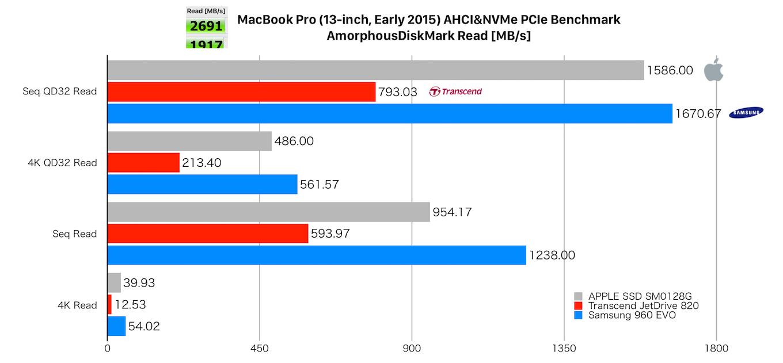 APPLE SSD SM0128G, Transcend JetDrive 820, Samsung 960 EVOのReadベンチマーク