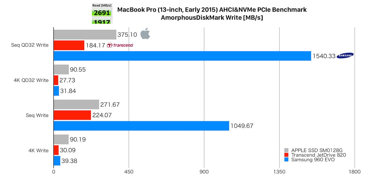 APPLE SSD SM0128G, Transcend JetDrive 820, Samsung 960 EVOのWriteベンチマーク