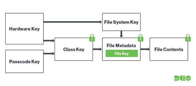 Apple T2 Hardware key