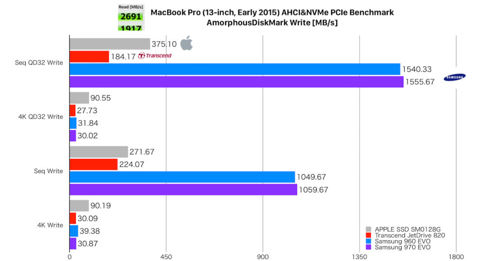 MacBook Pro Early 2015 13-inch Apple, Transcend, Samsung AHCI/NVMe PCIe SSD benchmark