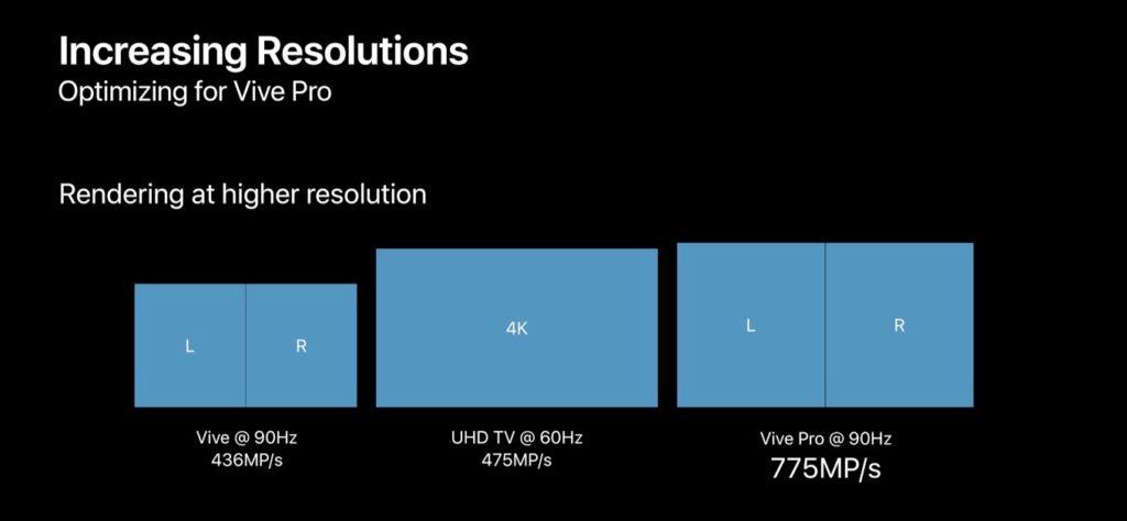 HTC ViveとVive Proの比較