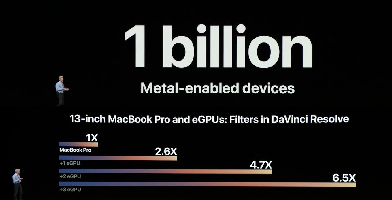 AppleのMetalとeGPU