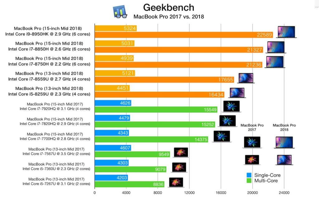 MacBook Pro 2017と2018のSingle-/Multi-Coreスコア