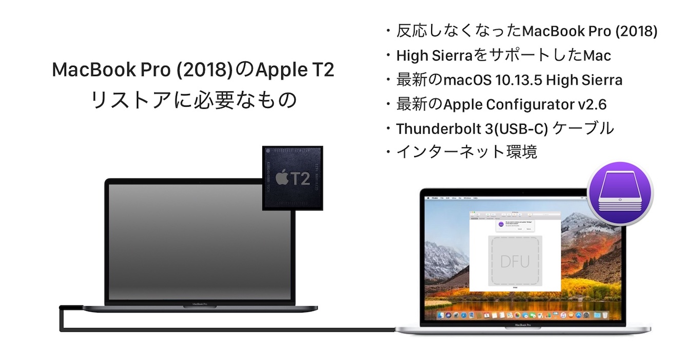MacBook Pro (2018)ではmacOSアップグレード中のアクシデント