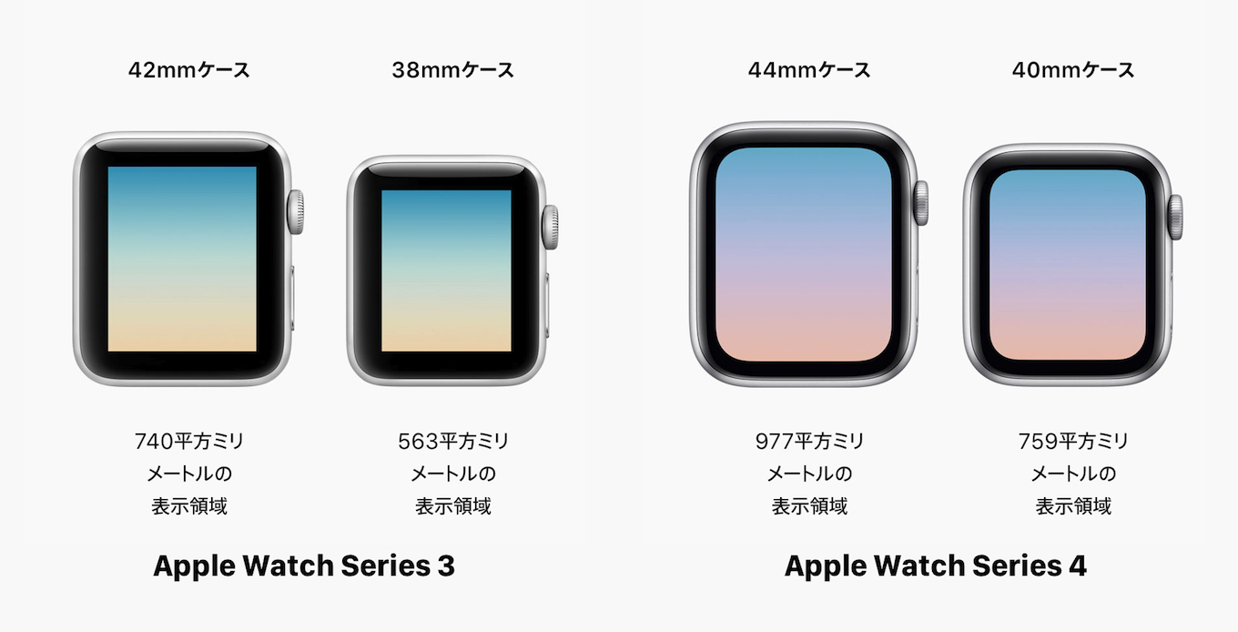 Apple Watch Series 4ケースサイズ