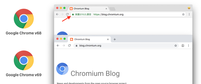 Google Chrome v69 HTTPS by default