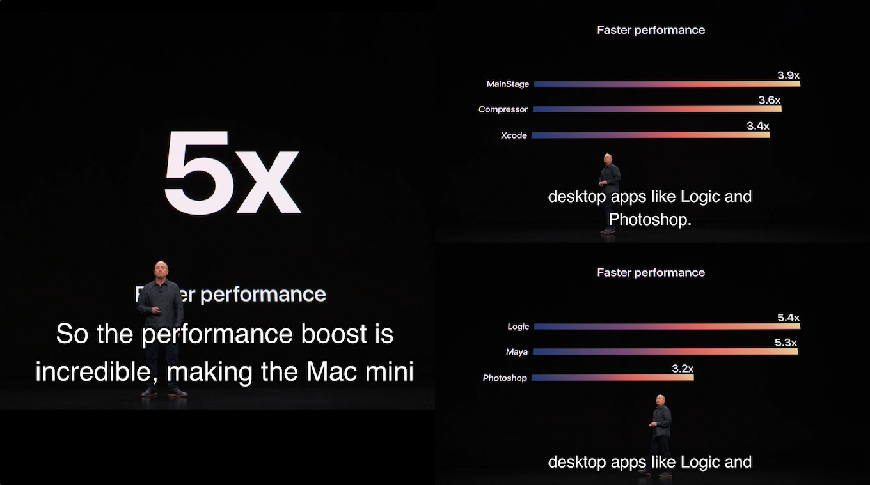 Mac mini 2018のベンチマークスコア