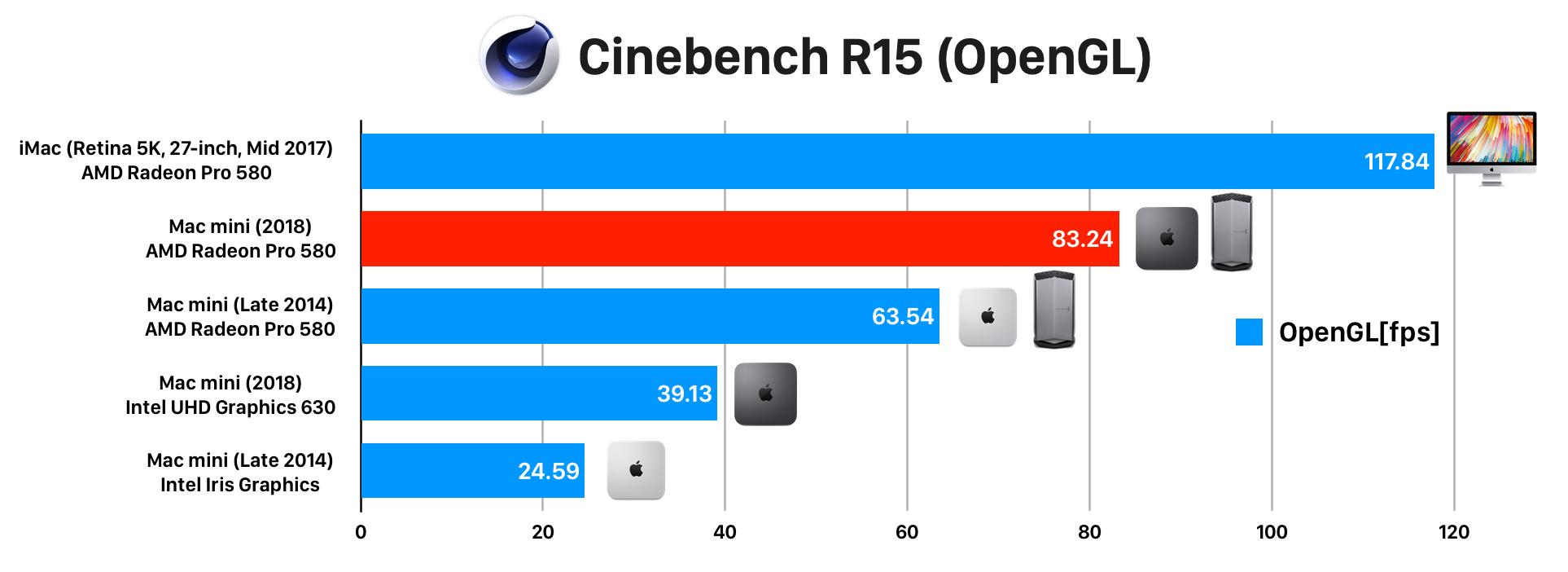 Mac mini (2018)とiMac (2017)のRadeon Pro 580 Cinebench R15
