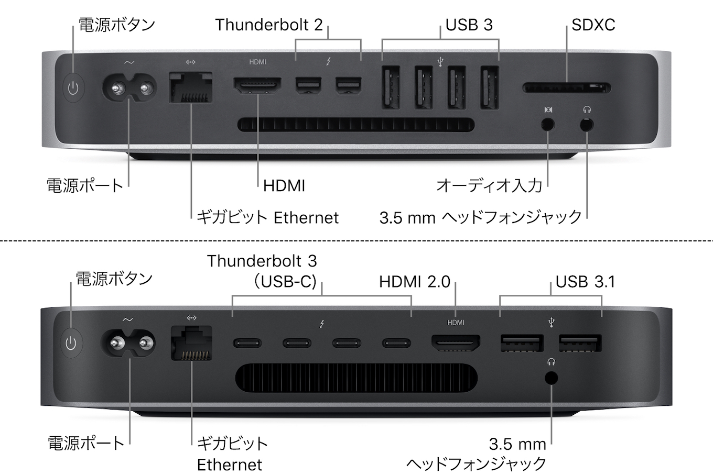 Mac mini (2014)とMac mini (2018)のバックパネル