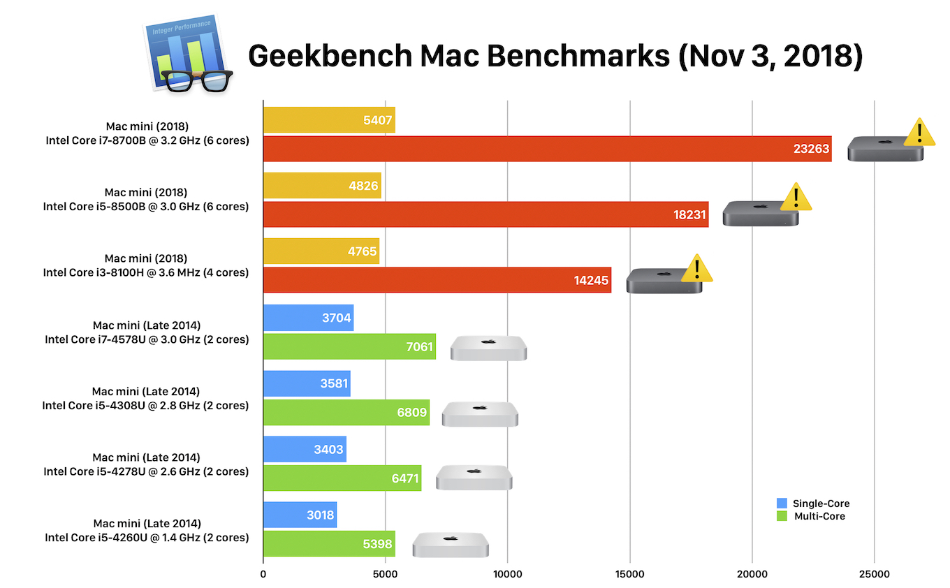 Mac mini 2014 vs 2018 Benchmark