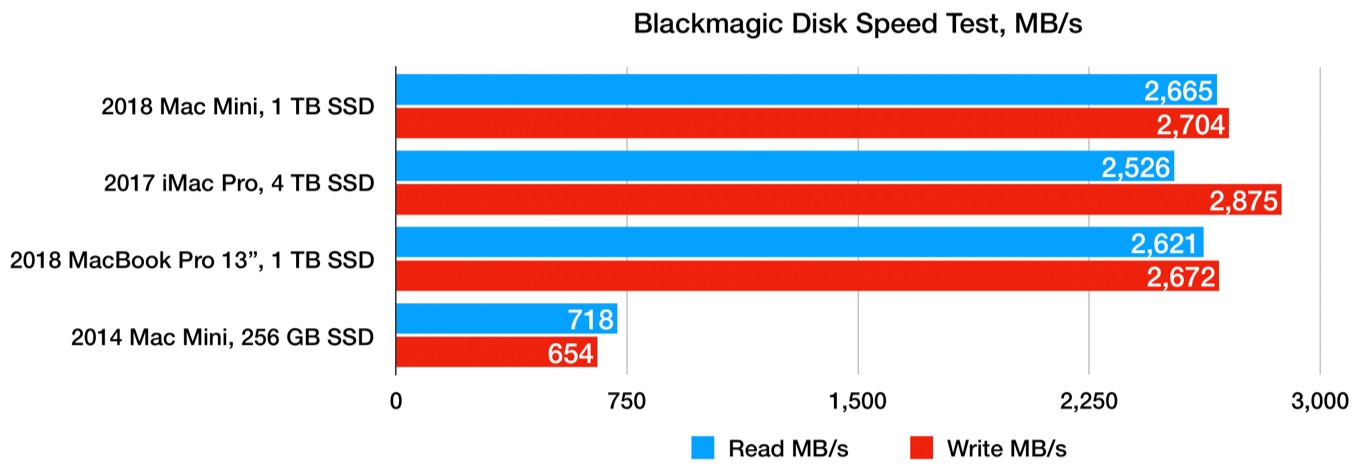 Mac mini (2018)のBlackmagic Disk Speed Benchmark