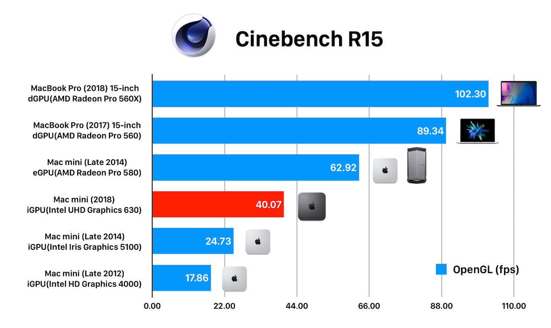 Mac mini (2018)のCinebenchベンチマークグラフ